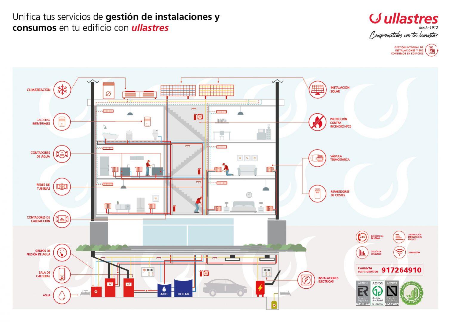 Gestión de instalaciones y consumos